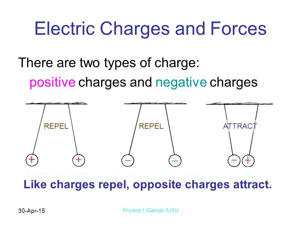 30-Apr-15 Physics 1 (Garcia) SJSU Electrons, Protons, & Atoms Helium atom Electrons Protons Electrons carry negative charge.