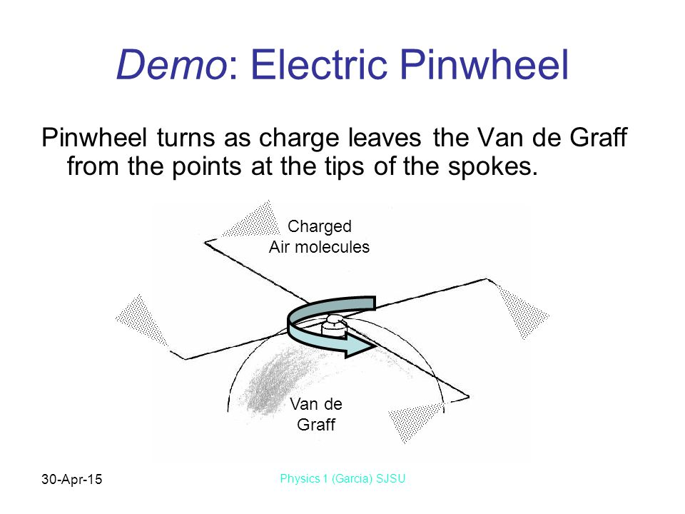 30-Apr-15 Physics 1 (Garcia) SJSU Demo: Electric Pinwheel Pinwheel turns as charge leaves the Van de Graff from the points at the tips of the spokes.
