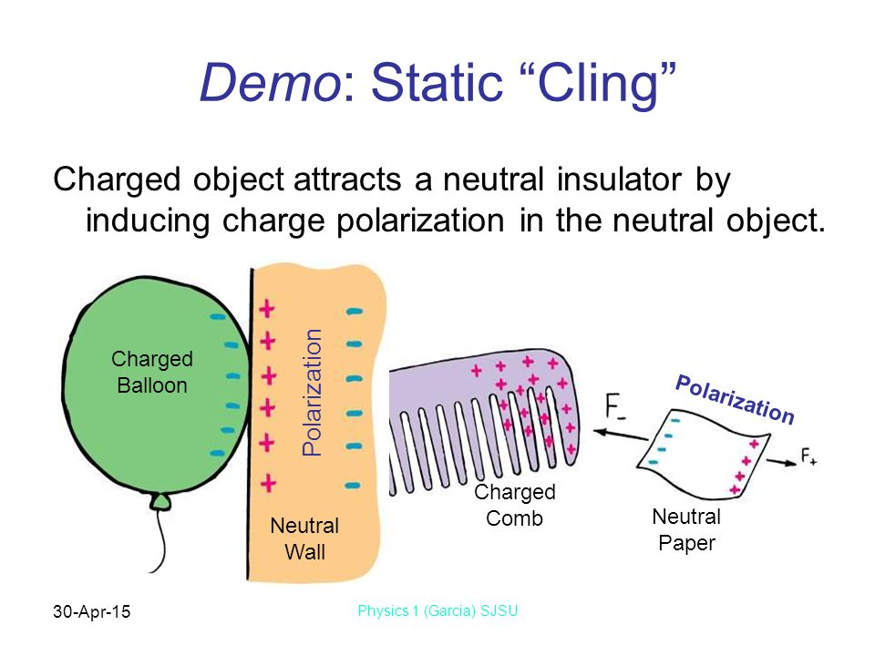 30-Apr-15 Physics 1 (Garcia) SJSU Demo: Static Cling Charged object attracts a neutral insulator by inducing charge polarization in the neutral object.