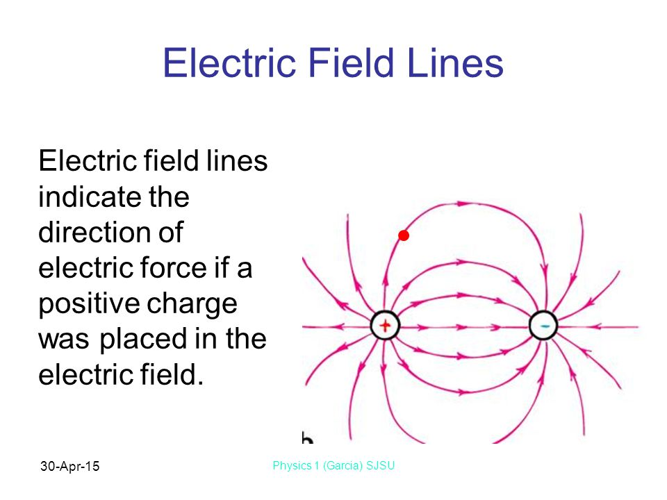 30-Apr-15 Physics 1 (Garcia) SJSU Electric Field Lines Electric field lines indicate the direction of electric force if a positive charge was placed in the electric field.