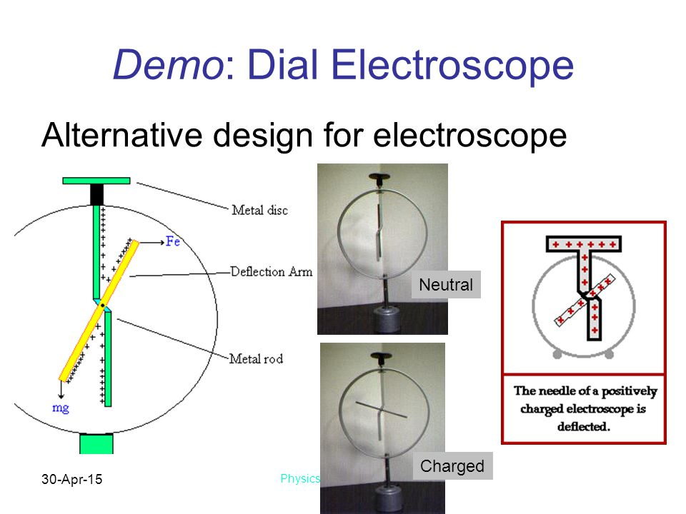 30-Apr-15 Physics 1 (Garcia) SJSU Demo: Dial Electroscope Alternative design for electroscope Charged Neutral