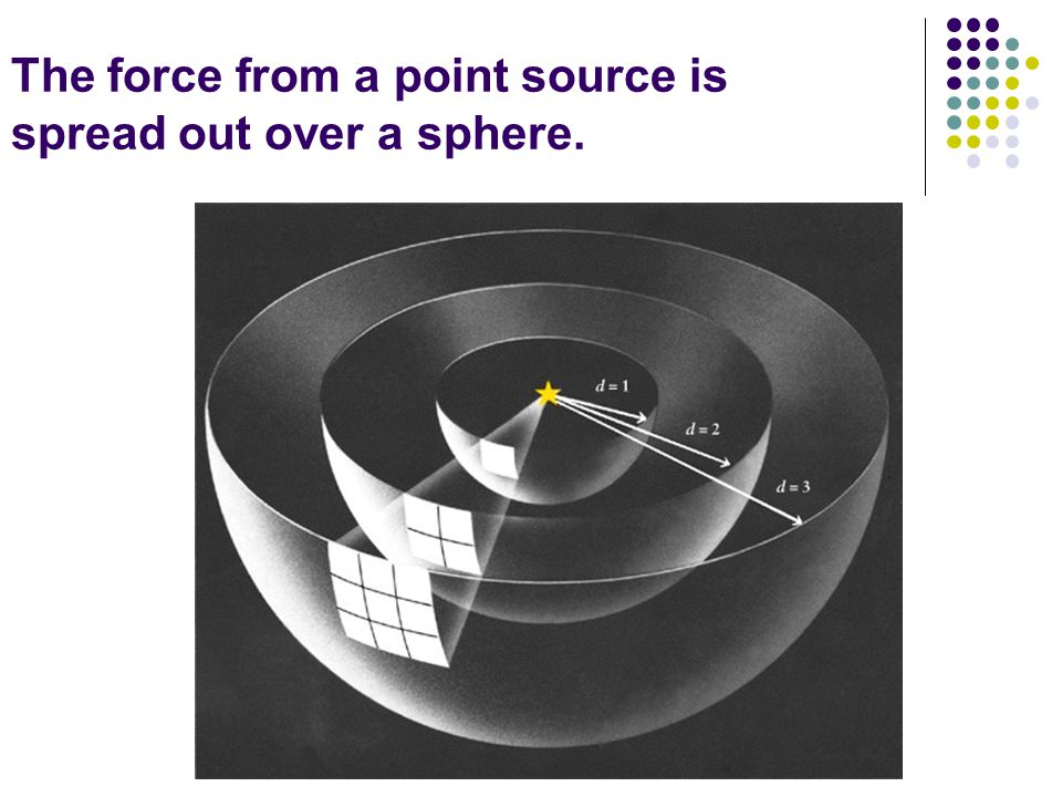 The force from a point source is spread out over a sphere.
