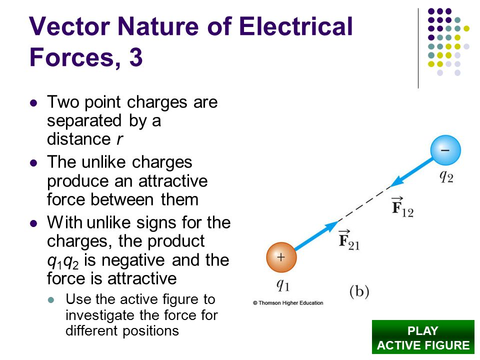 Vector Nature of Electrical Forces, 3 Two point charges are separated by a distance r The unlike charges produce an attractive force between them With unlike signs for the charges, the product q 1 q 2 is negative and the force is attractive Use the active figure to investigate the force for different positions PLAY ACTIVE FIGURE
