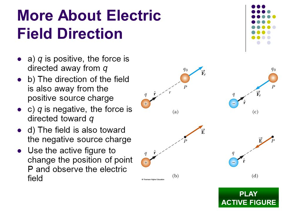More About Electric Field Direction a) q is positive, the force is directed away from q b) The direction of the field is also away from the positive s