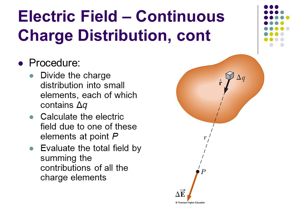 Electric Field – Continuous Charge Distribution, cont Procedure: Divide the charge distribution into small elements, each of which contains Δq Calculate the electric field due to one of these elements at point P Evaluate the total field by summing the contributions of all the charge elements