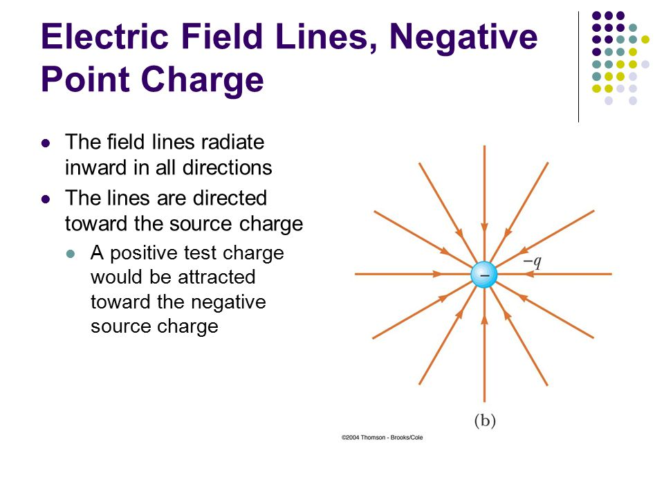 Electric Field Lines, Negative Point Charge The field lines radiate inward in all directions The lines are directed toward the source charge A positiv