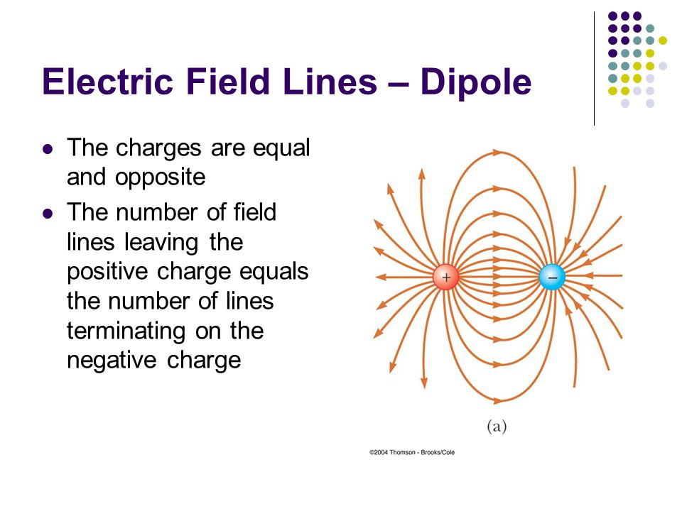 Electric Field Lines – Dipole The charges are equal and opposite The number of field lines leaving the positive charge equals the number of lines terminating on the negative charge