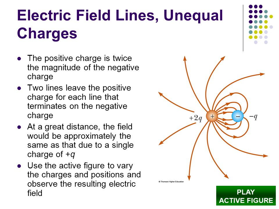 Electric Field Lines, Unequal Charges The positive charge is twice the magnitude of the negative charge Two lines leave the positive charge for each l