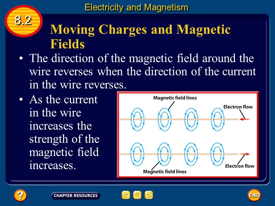 Moving Charges and Magnetic Fields It is now known that moving charges, like those in an electric current, produce magnetic fields. Around a current-