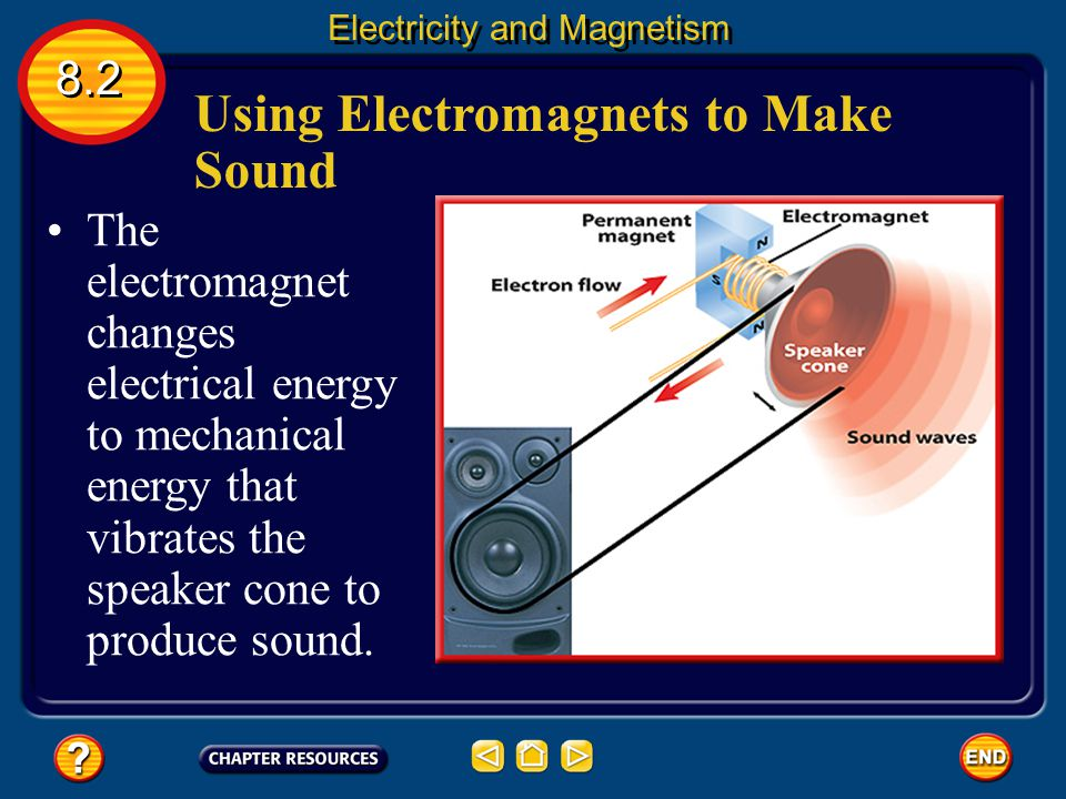 Using Electromagnets to Make Sound How does musical information stored on a CD become sound you can hear? The sound is produced by a loudspeaker that
