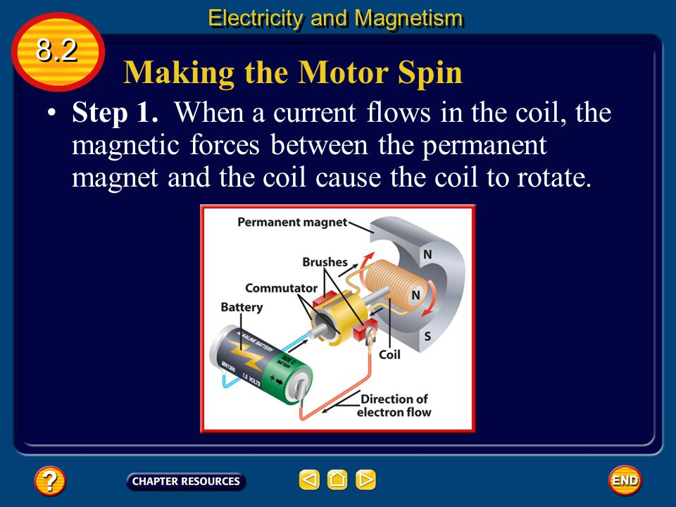 A Simple Electric Motor A simple electric motor also includes components called brushes and a commutator. 8.2 Electricity and Magnetism The brushes ar