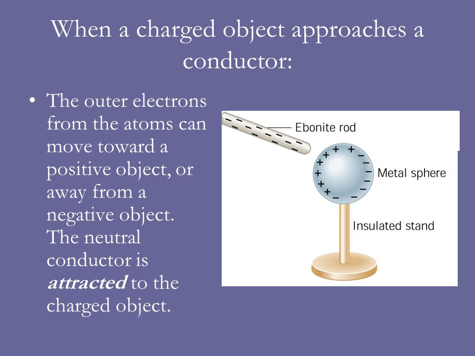 When a charged object approaches an insulator: The electrons are trapped, but the electron cloud can distort – it polarizes – to allow the clouds to get slightly closer to a positive object or slightly farther from a negative object.