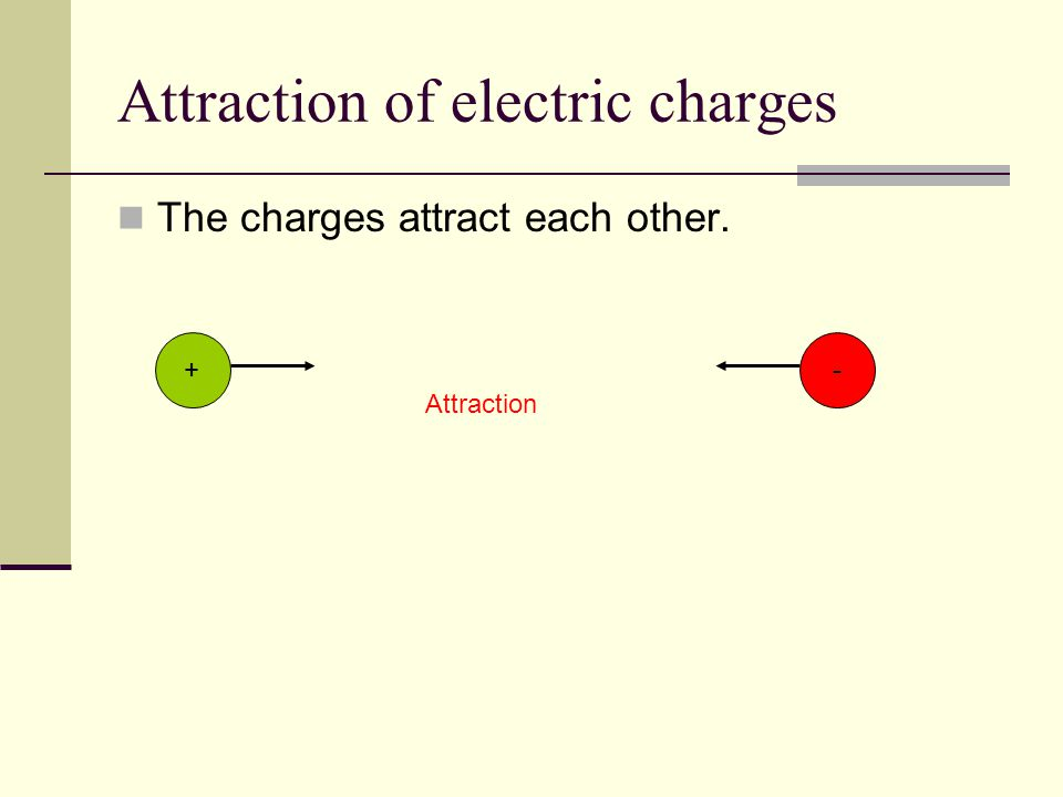 Attraction of electric charges The charges attract each other. -+ Attraction