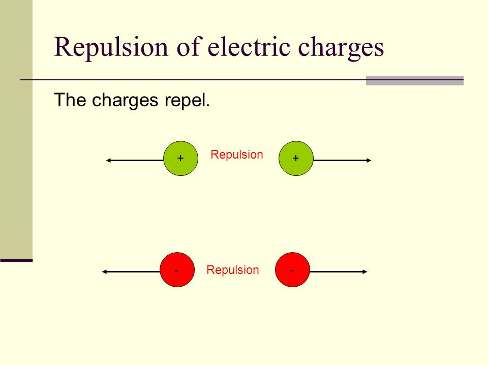 Repulsion of electric charges The charges repel. ++ Repulsion --