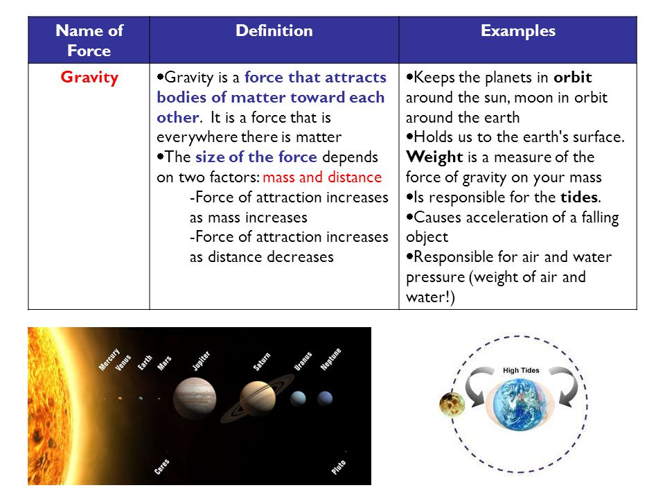 Name of Force DefinitionExamples Gravity  Gravity is a force that attracts bodies of matter toward each other.