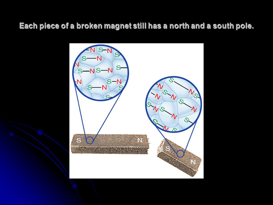 Each piece of a broken magnet still has a north and a south pole.