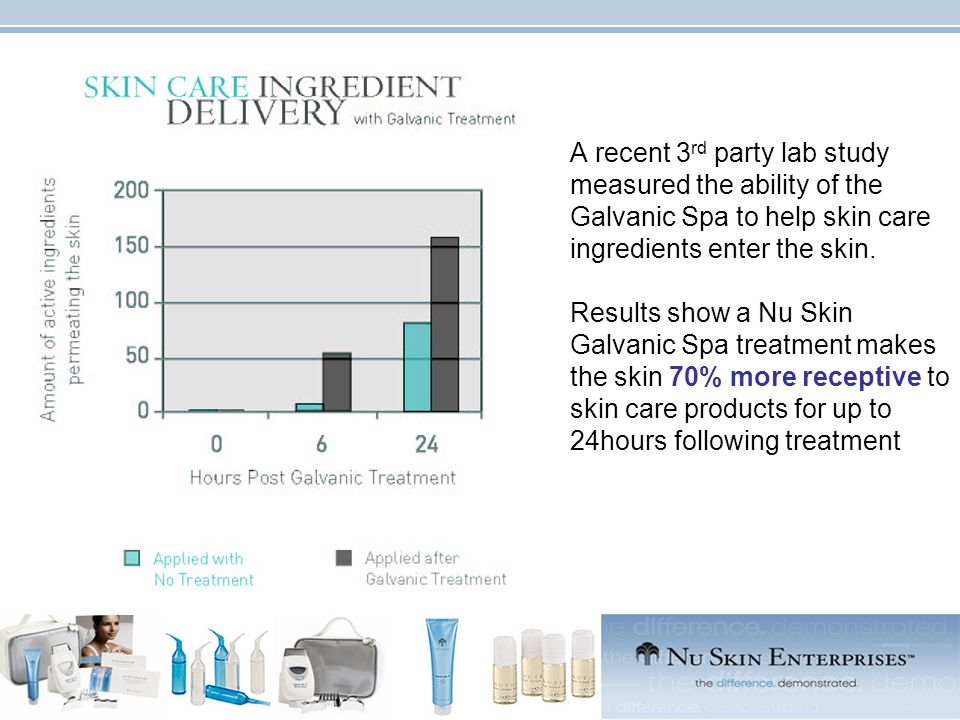A recent 3 rd party lab study measured the ability of the Galvanic Spa to help skin care ingredients enter the skin.