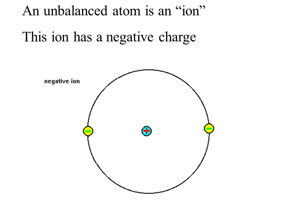 """An unbalanced atom is an """"ion"""" This ion has a negative charge"""