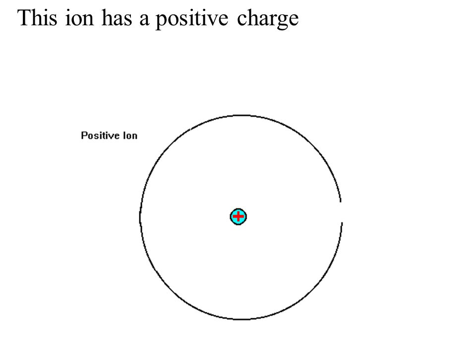 This ion has a positive charge