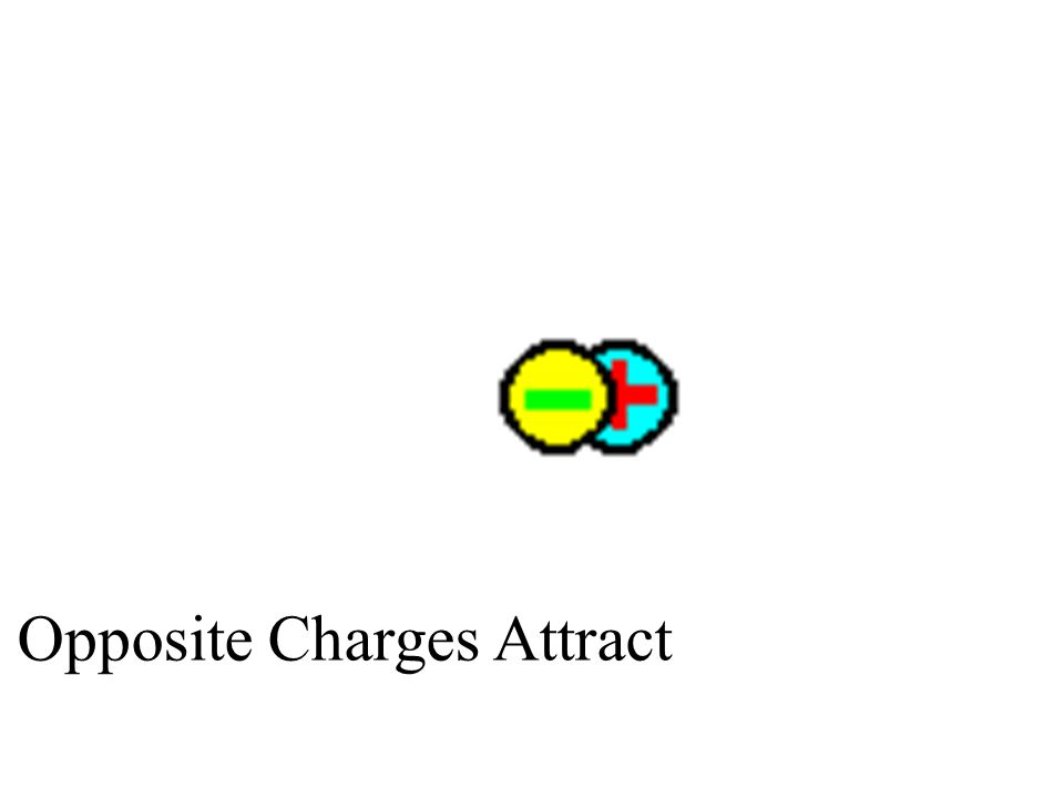 Opposite Charges Attract