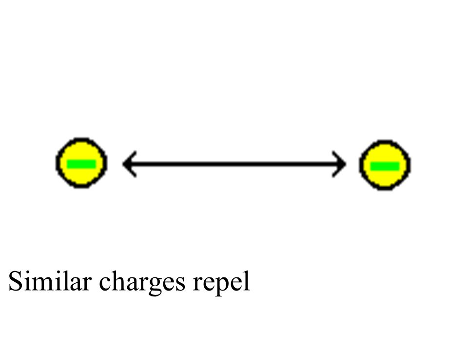 Similar charges repel