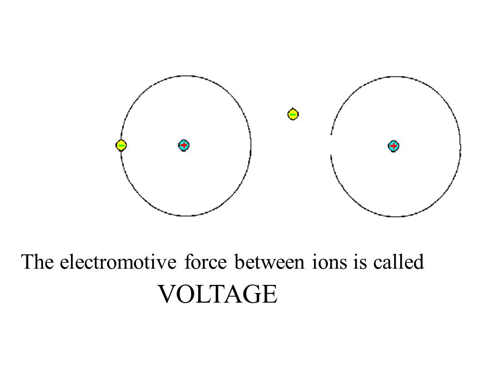 The electromotive force between ions is called VOLTAGE