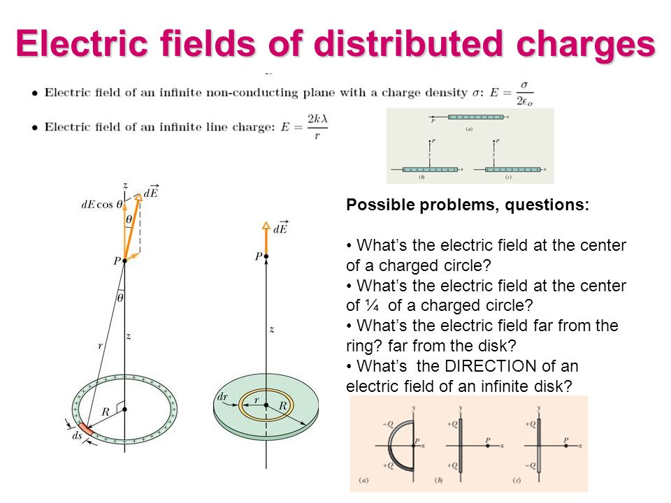 Electric fields of distributed charges Possible problems, questions: What's the electric field at the center of a charged circle? What's the electric