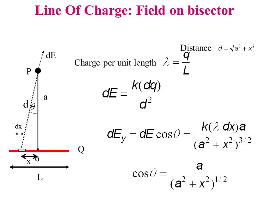 Line Of Charge: Field on bisector Distance Charge per unit length Q L a P o x dE dx d