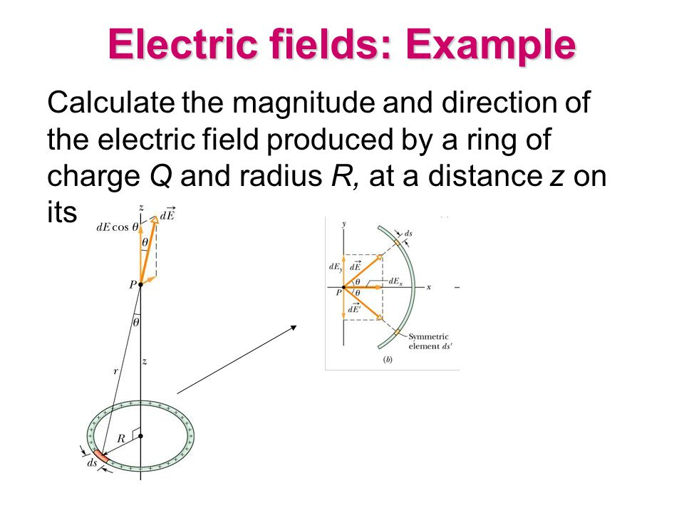 Electric fields: Example Calculate the magnitude and direction of the electric field produced by a ring of charge Q and radius R, at a distance z on i