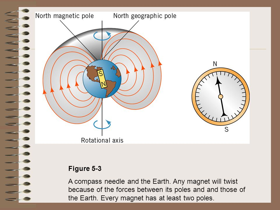Figure 5-3 A compass needle and the Earth. Any magnet will twist because of the forces between its poles and and those of the Earth. Every magnet has