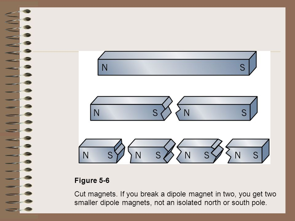 Figure 5-6 Cut magnets. If you break a dipole magnet in two, you get two smaller dipole magnets, not an isolated north or south pole.
