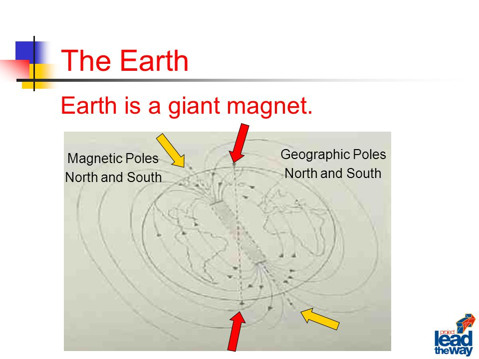 The Earth Magnetic Poles North and South Geographic Poles North and South Earth is a giant magnet.