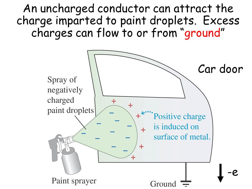 An uncharged conductor can attract the charge imparted to paint droplets.