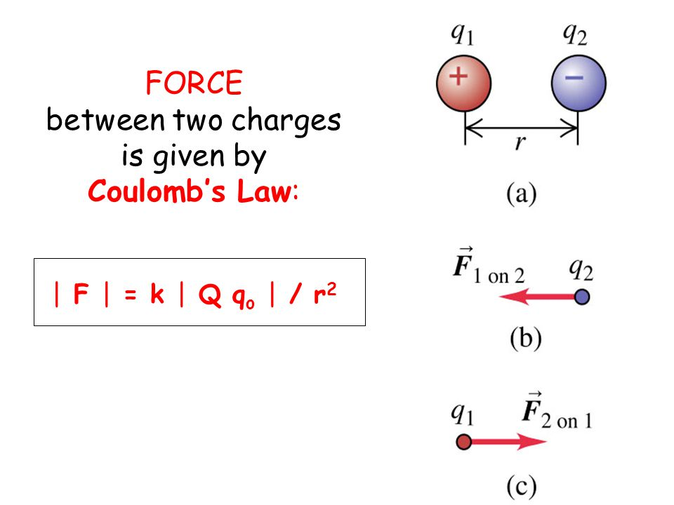 FORCE between two charges is given by Coulomb's Law: | F | = k | Q q o | / r 2