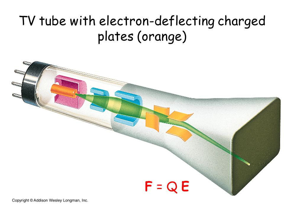 TV tube with electron-deflecting charged plates (orange) F = Q E