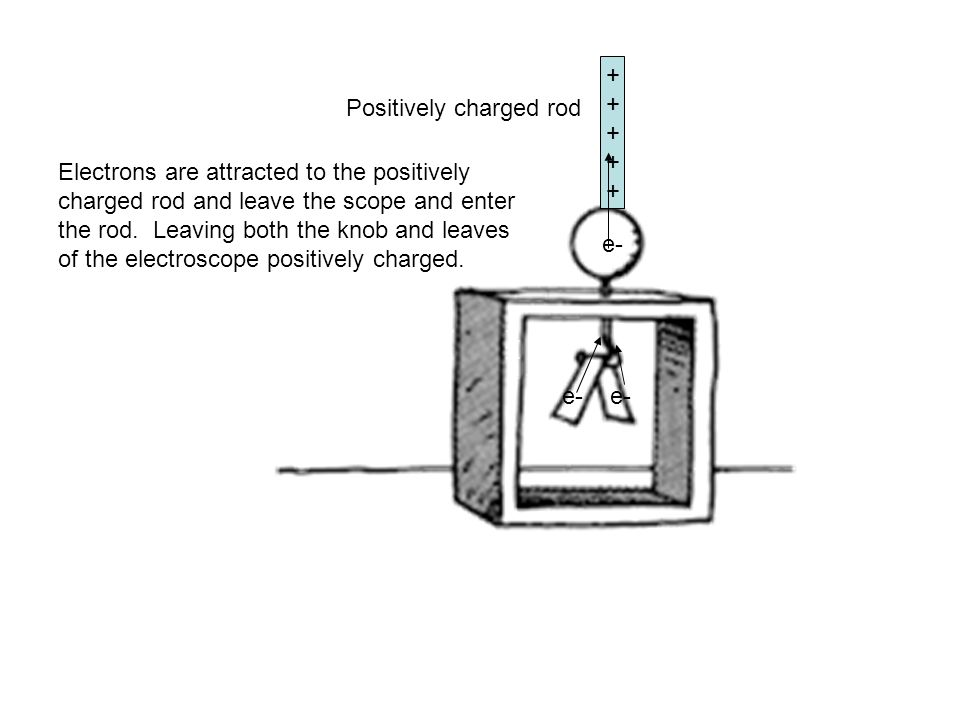 Positively charged rod +++++++++++ e- Electrons are attracted to the positively charged rod and leave the scope and enter the rod. Leaving both the kn