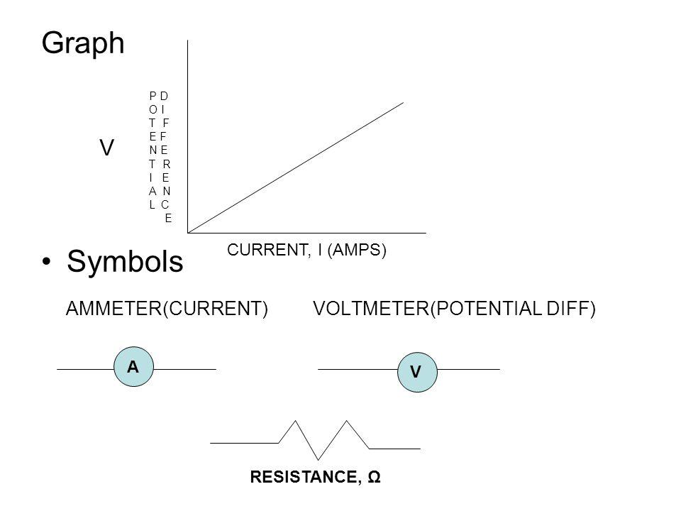 Graph Symbols AMMETER(CURRENT) VOLTMETER(POTENTIAL DIFF) P D O I T F E F N E T R I E A N L C E V CURRENT, I (AMPS) A V RESISTANCE, Ω