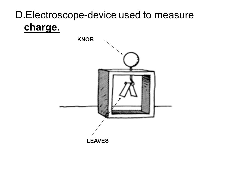 D.Electroscope-device used to measure charge. KNOB LEAVES