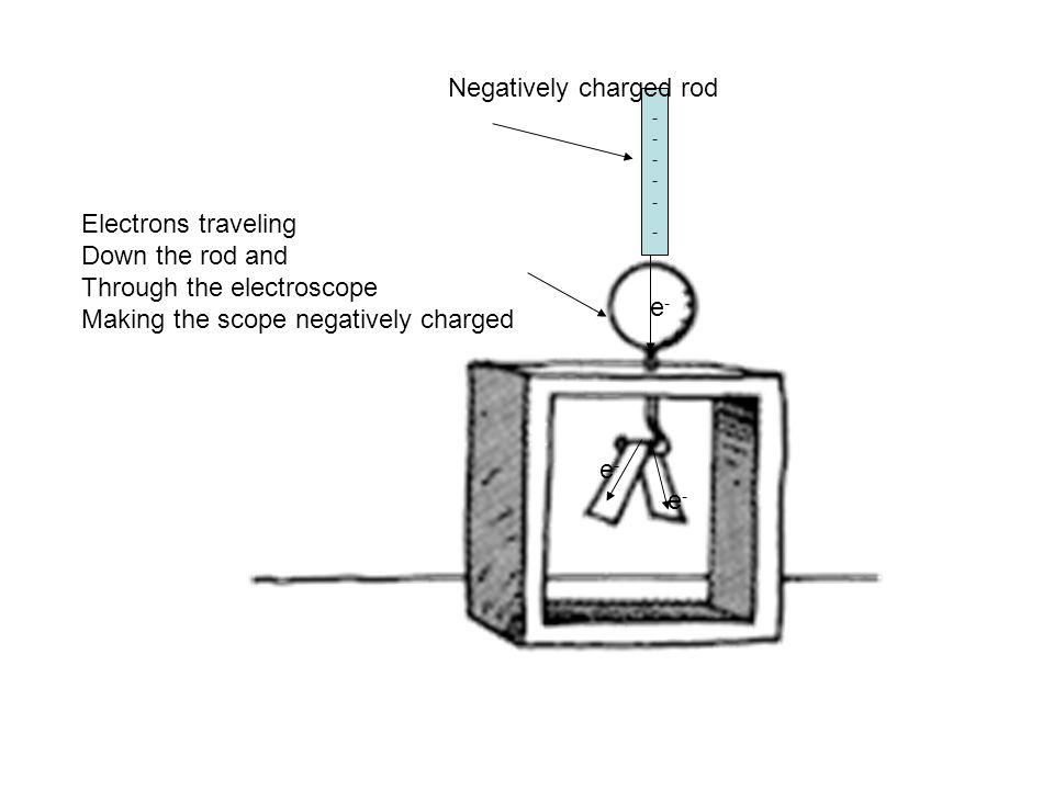 ------------ e-e- e-e- e-e- Negatively charged rod Electrons traveling Down the rod and Through the electroscope Making the scope negatively charged