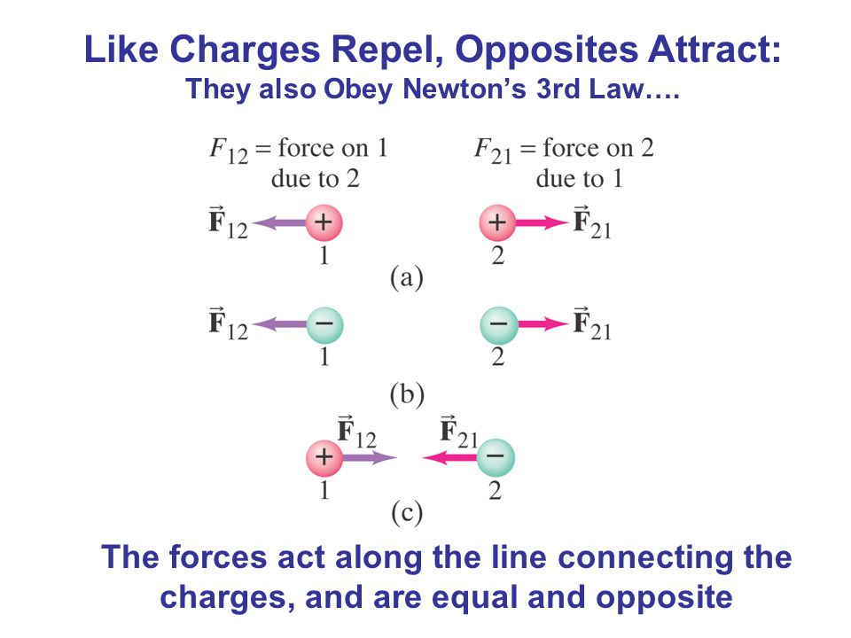 Like Charges Repel, Opposites Attract: They also Obey Newton's 3rd Law….