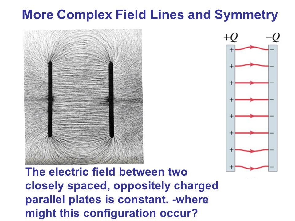 More Complex Field Lines and Symmetry The electric field between two closely spaced, oppositely charged parallel plates is constant.