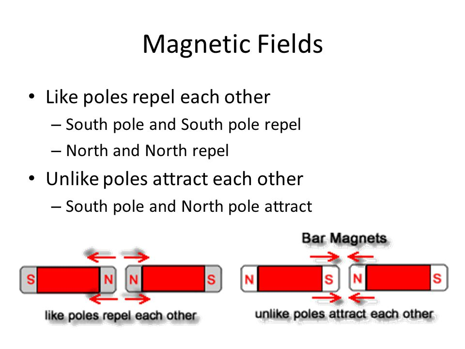 Magnetic Fields Like poles repel each other – South pole and South pole repel – North and North repel Unlike poles attract each other – South pole and North pole attract