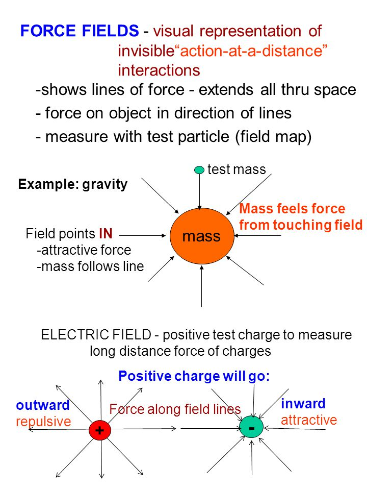 "FORCE FIELDS - visual representation of invisible""action-at-a-distance"" interactions -shows lines of force - extends all thru space - force on object"