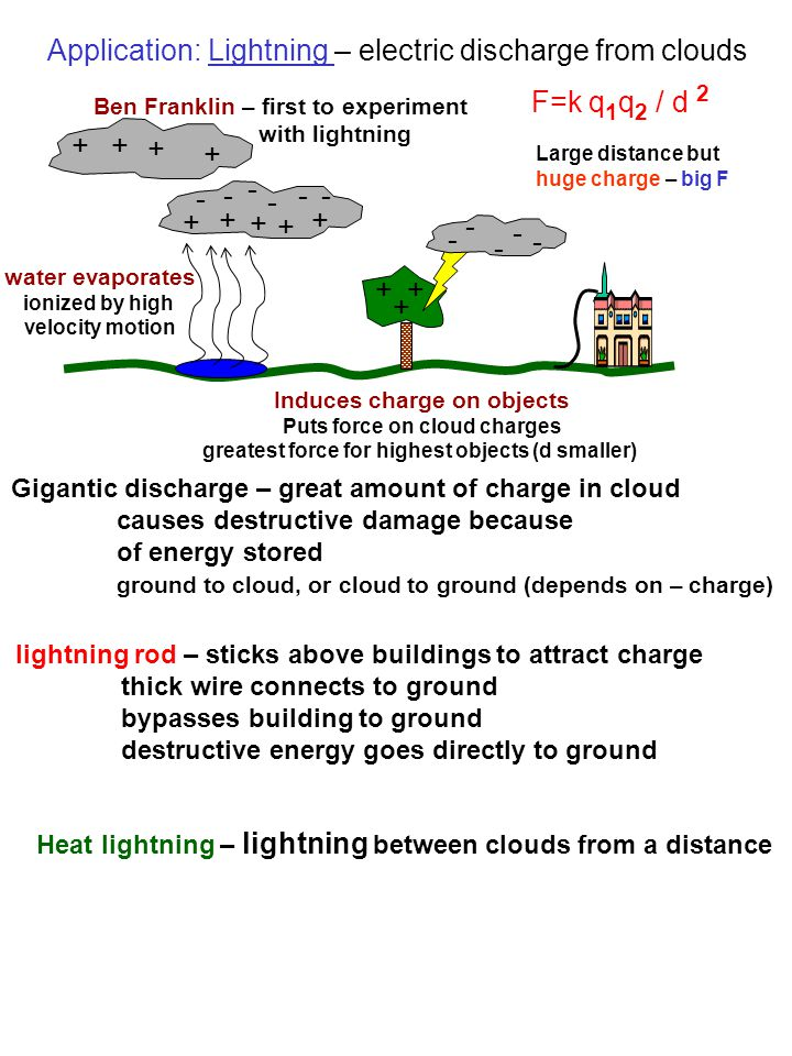 Application: Lightning – electric discharge from clouds water evaporates ionized by high velocity motion + - + + + + + + + + - - - - - - - - - - F=k q