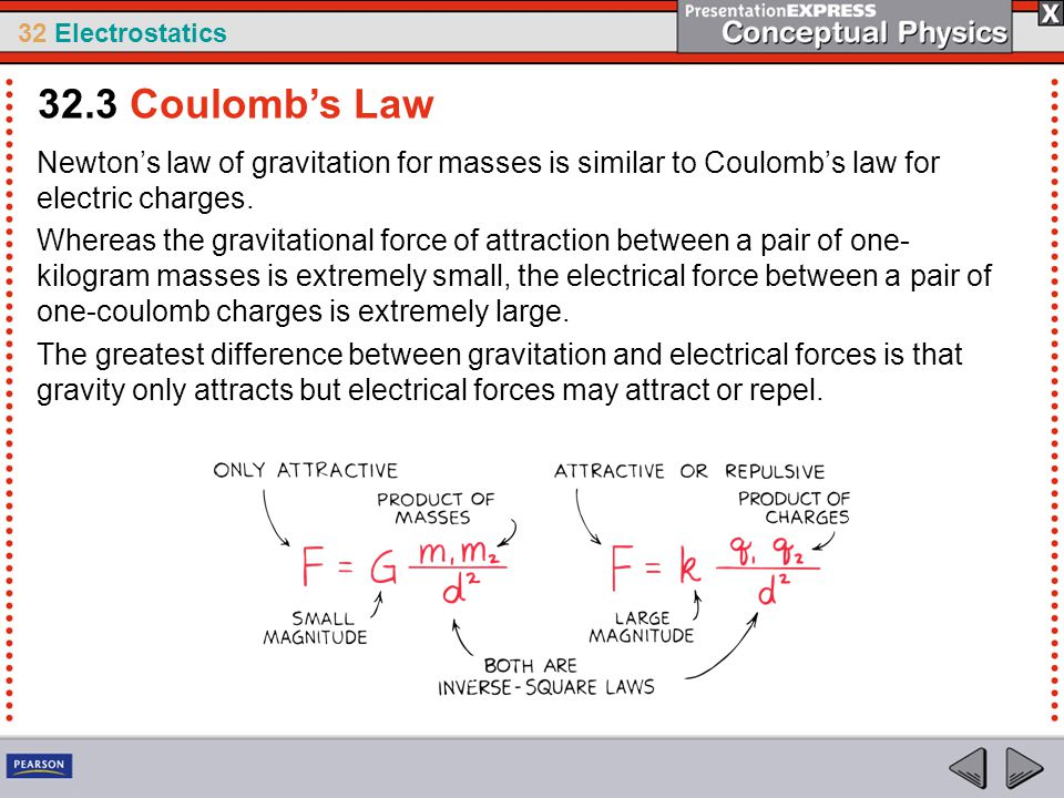 32 Electrostatics Newton's law of gravitation for masses is similar to Coulomb's law for electric charges. Whereas the gravitational force of attracti