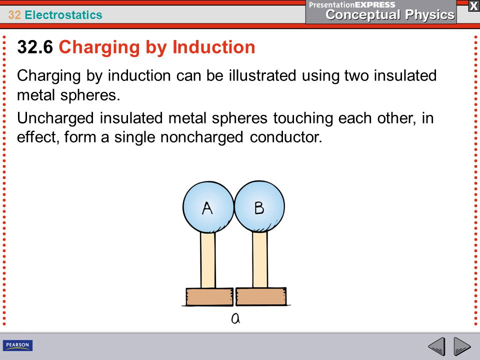 32 Electrostatics Charging by induction can be illustrated using two insulated metal spheres. Uncharged insulated metal spheres touching each other, i