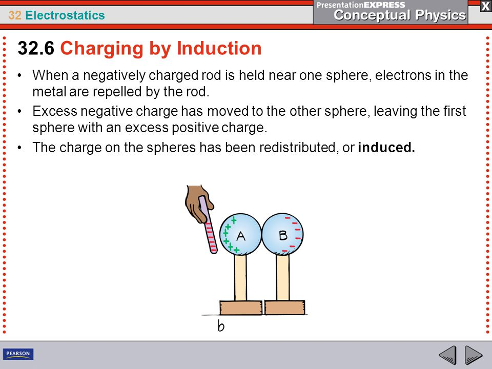 32 Electrostatics When a negatively charged rod is held near one sphere, electrons in the metal are repelled by the rod. Excess negative charge has mo