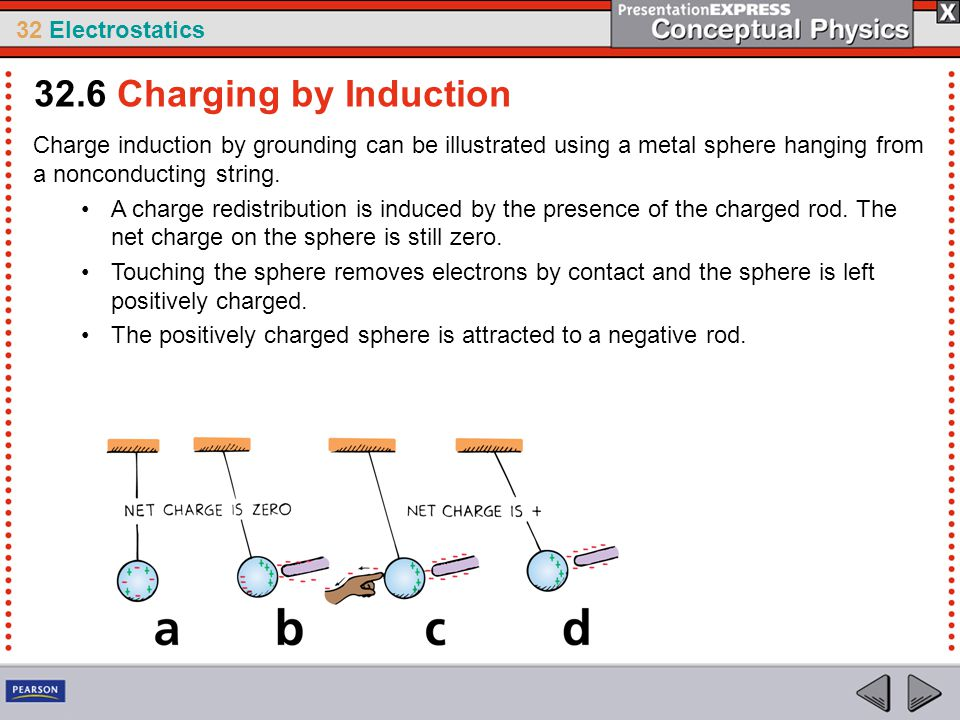 32 Electrostatics Charge induction by grounding can be illustrated using a metal sphere hanging from a nonconducting string. A charge redistribution i