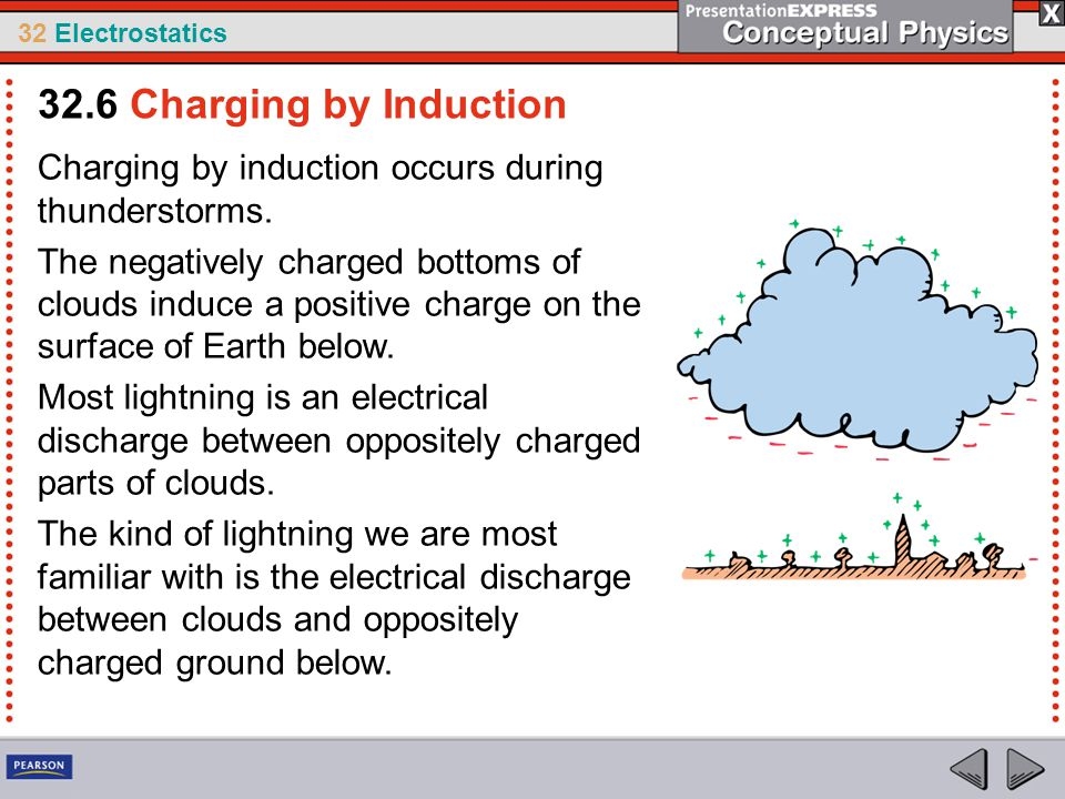32 Electrostatics Charging by induction occurs during thunderstorms. The negatively charged bottoms of clouds induce a positive charge on the surface