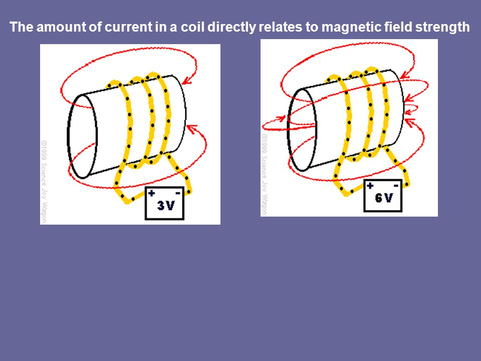 The amount of current in a coil directly relates to magnetic field strength
